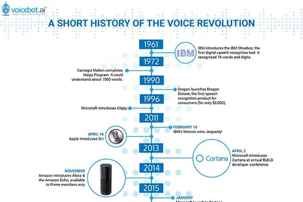 История развития голосовых технологий (помощников)