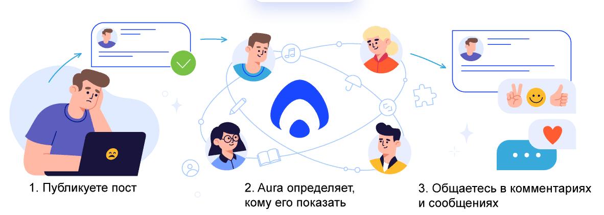 Социальная сеть Яндекса Аура - что это?